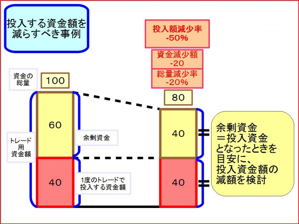 トレード資金管理方法2