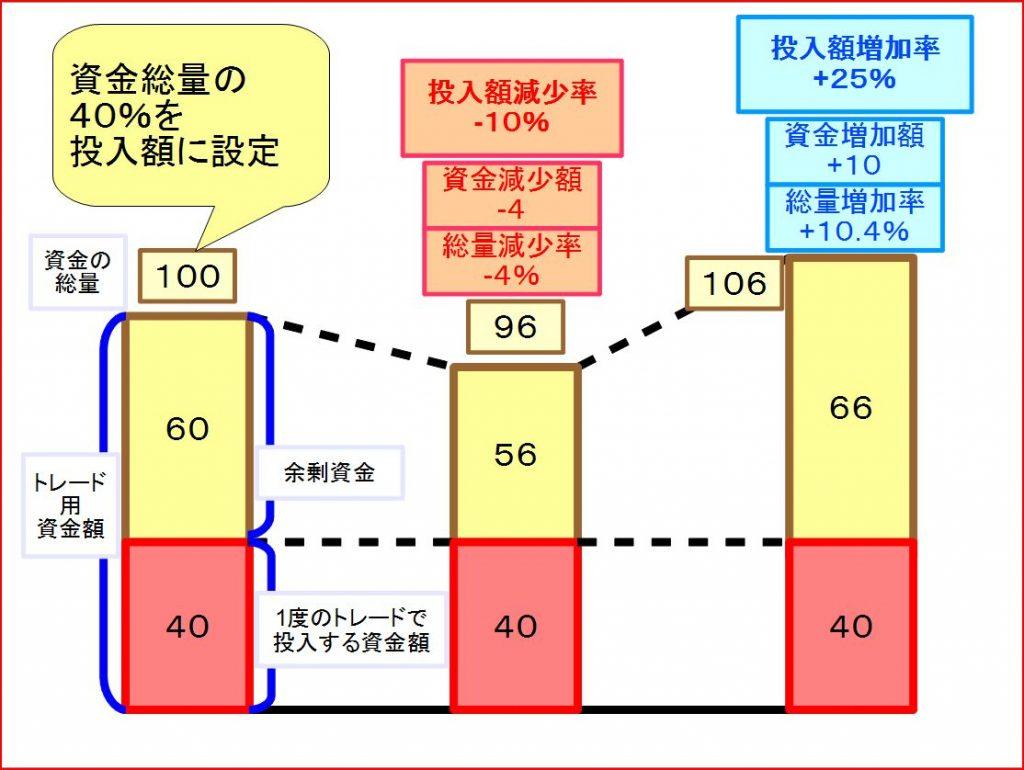 トレードの資金管理表