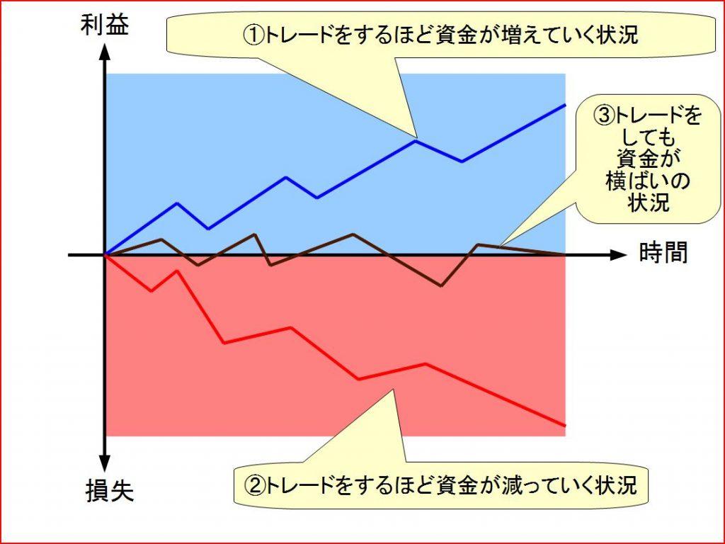 トレード資金管理の図表