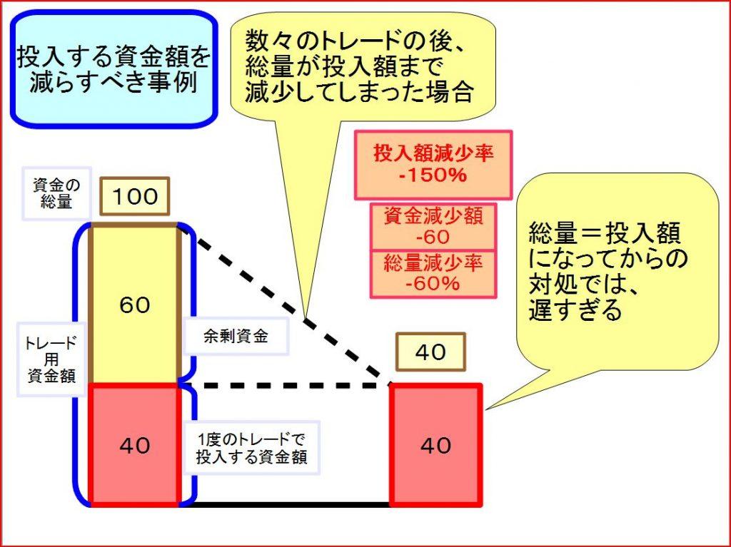 トレードの資金管理方法1