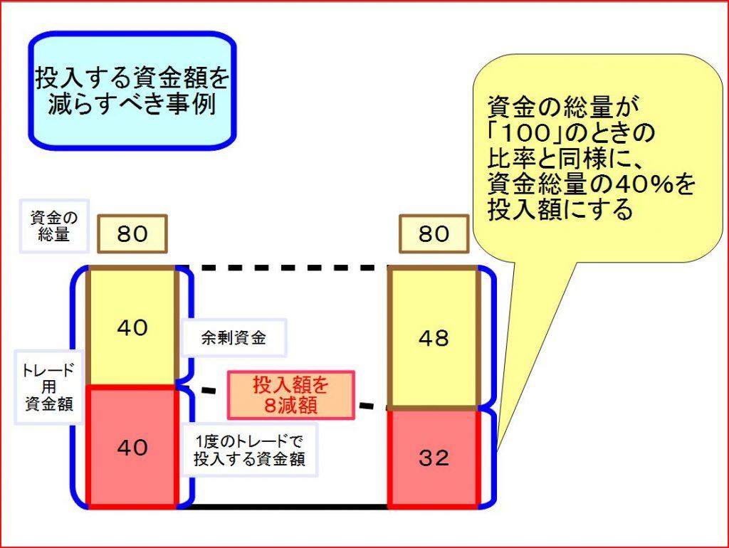 トレード資金管理方法3
