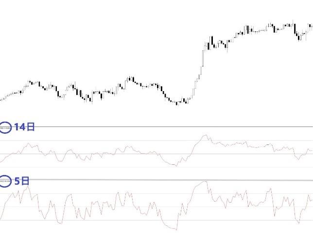 RSIのチャート